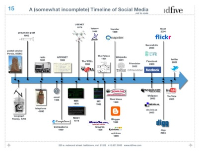 social_media_timeline-779402