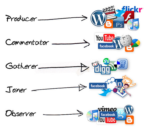 social-media-participation